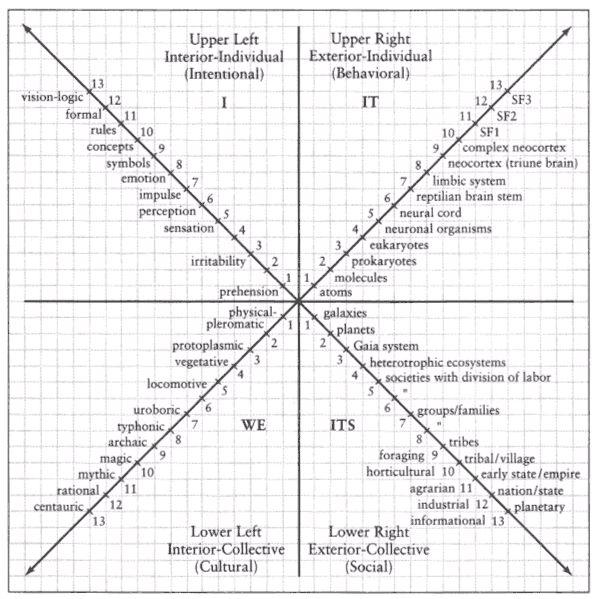 Kwadranten van perceptie